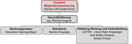 Organigramm des Abwasserverband Faaker See