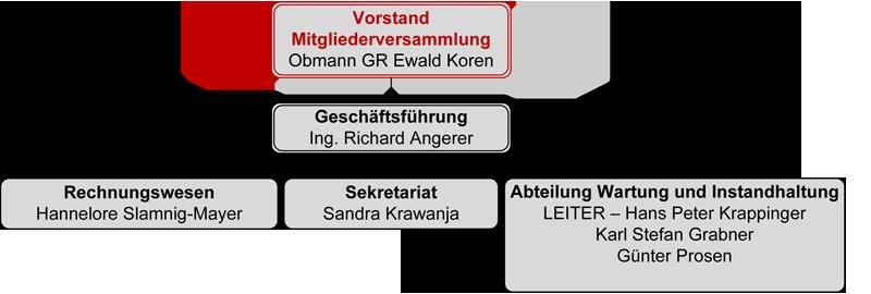 organigramm_2011_800
